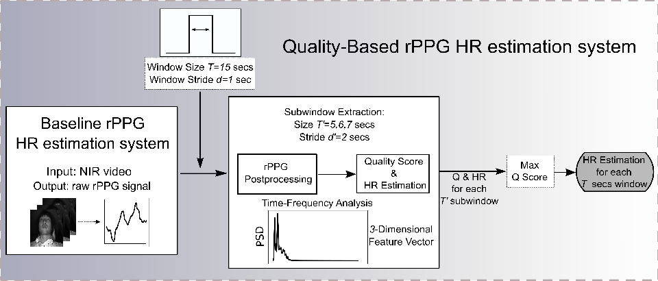 Figure 3 for Quality-based Pulse Estimation from NIR Face Video with Application to Driver Monitoring