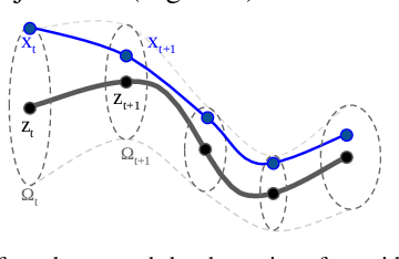 Figure 3 for Deep Learning Tubes for Tube MPC
