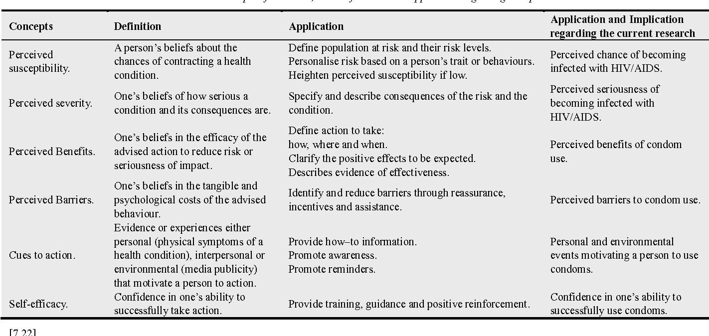 Table 1 From Application Of The Health Belief Model Hbm In Hiv