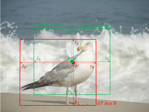 Figure 1 for Pseudo-IoU: Improving Label Assignment in Anchor-Free Object Detection