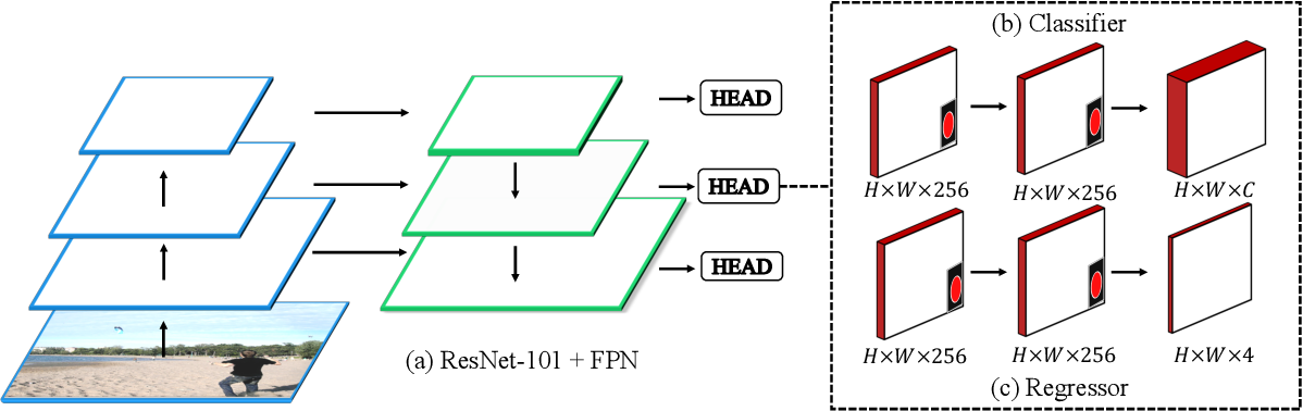 Figure 3 for Pseudo-IoU: Improving Label Assignment in Anchor-Free Object Detection