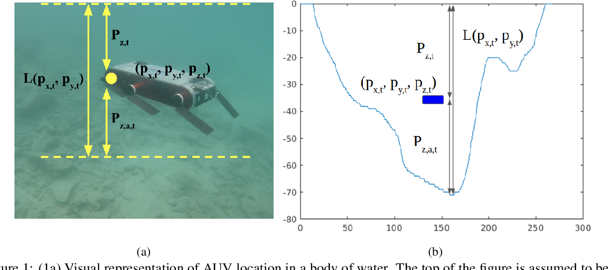 Figure 1 for An Evaluation of Bayesian Methods for Bathymetry-based Localization of Autonomous Underwater Robots