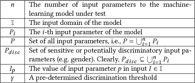 Figure 2 for Automated Directed Fairness Testing