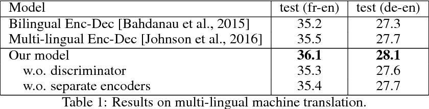 Figure 2 for Controllable Invariance through Adversarial Feature Learning