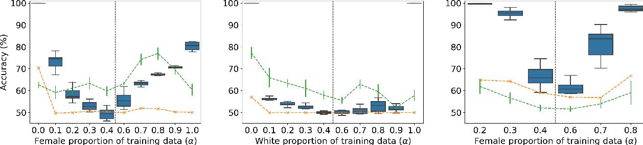 Figure 1 for Formalizing Distribution Inference Risks
