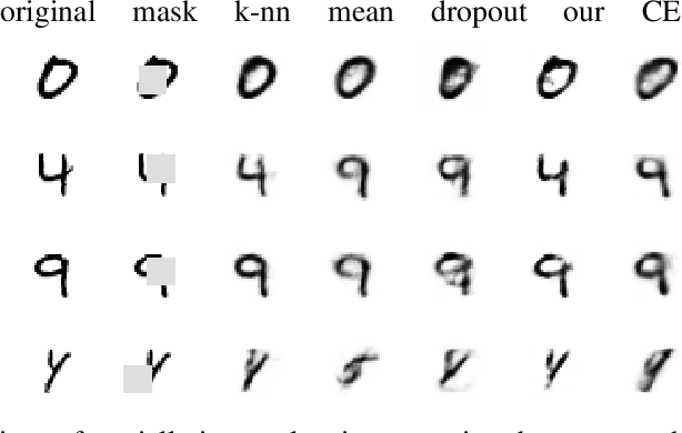 Figure 3 for Processing of missing data by neural networks