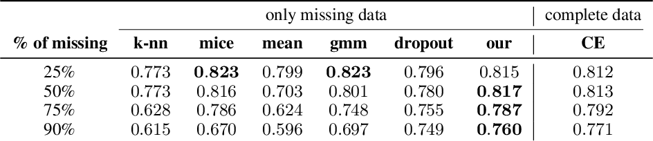 Figure 4 for Processing of missing data by neural networks