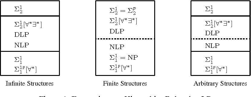 Figure 1 for Expressiveness of Logic Programs under General Stable Model Semantics