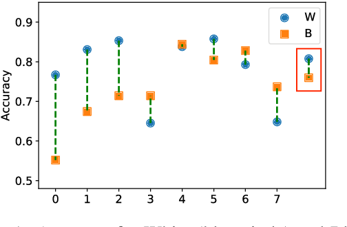Figure 1 for LOGAN: Local Group Bias Detection by Clustering