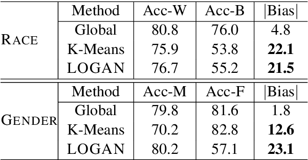 Figure 2 for LOGAN: Local Group Bias Detection by Clustering