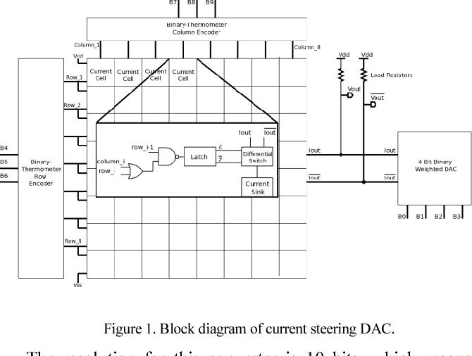 10 bit current steering DAC in 90 nm technology - Semantic Scholar