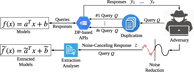 Figure 1 for Mitigating Query-Flooding Parameter Duplication Attack on Regression Models with High-Dimensional Gaussian Mechanism