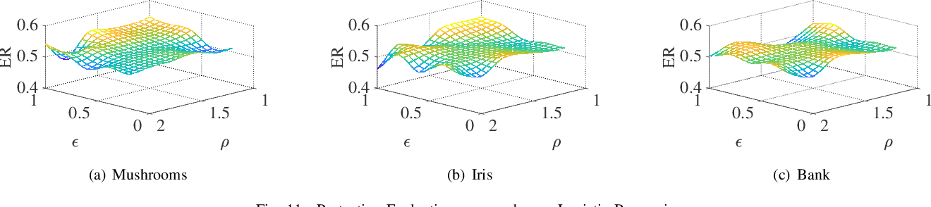 Figure 2 for Mitigating Query-Flooding Parameter Duplication Attack on Regression Models with High-Dimensional Gaussian Mechanism