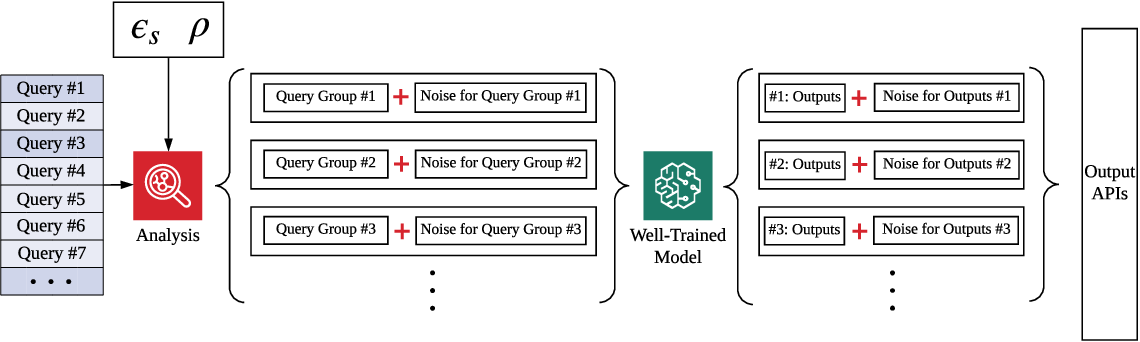 Figure 3 for Mitigating Query-Flooding Parameter Duplication Attack on Regression Models with High-Dimensional Gaussian Mechanism