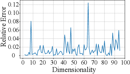 Figure 4 for Mitigating Query-Flooding Parameter Duplication Attack on Regression Models with High-Dimensional Gaussian Mechanism