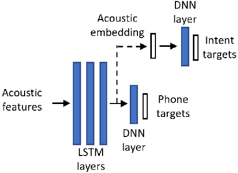 Figure 1 for Leveraging Unpaired Text Data for Training End-to-End Speech-to-Intent Systems