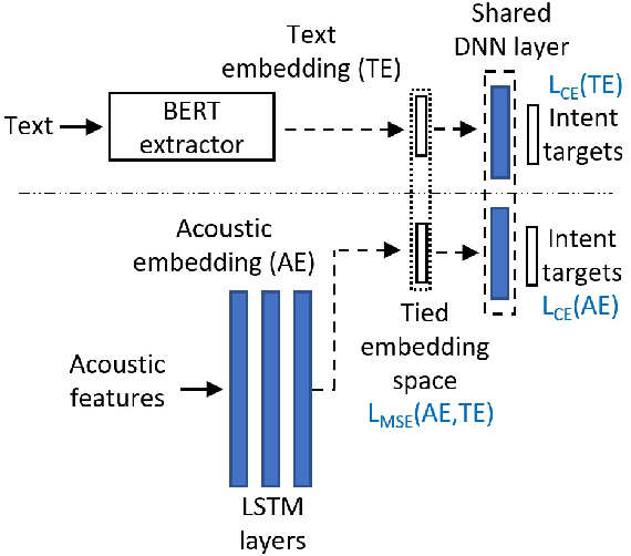 Figure 3 for Leveraging Unpaired Text Data for Training End-to-End Speech-to-Intent Systems