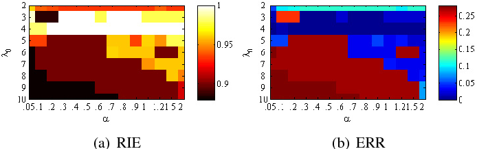 Figure 1 for Constrained Sparse Subspace Clustering with Side-Information