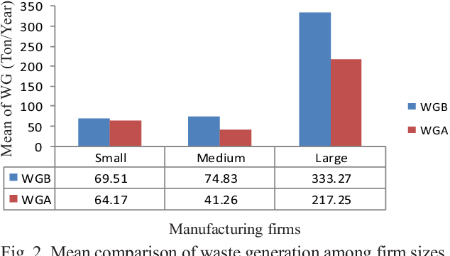 PDF] Assessing the Effectiveness of Waste Minimization Methods in