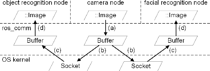 Figure 4 for TZC: Efficient Inter-Process Communication for Robotics Middleware with Partial Serialization