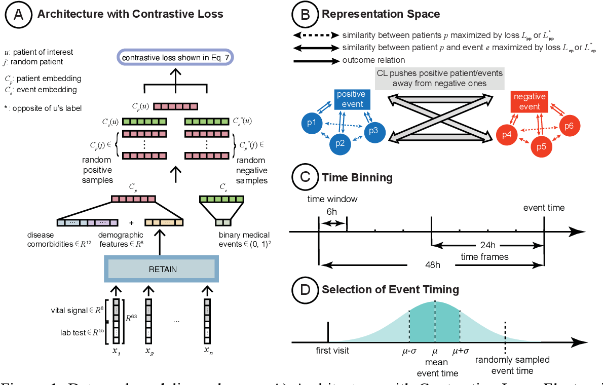 Figure 2 for Contrastive Learning Improves Critical Event Prediction in COVID-19 Patients