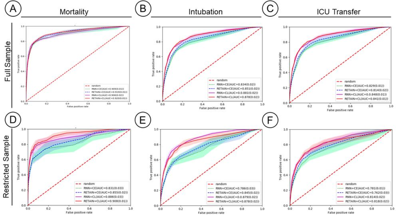 Figure 4 for Contrastive Learning Improves Critical Event Prediction in COVID-19 Patients