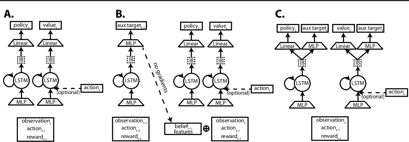 Figure 1 for Meta reinforcement learning as task inference