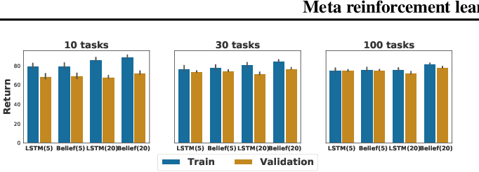 Figure 3 for Meta reinforcement learning as task inference