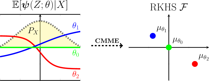 Figure 1 for Kernel Conditional Moment Test via Maximum Moment Restriction
