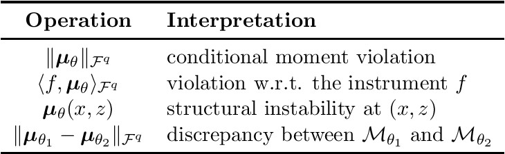 Figure 2 for Kernel Conditional Moment Test via Maximum Moment Restriction