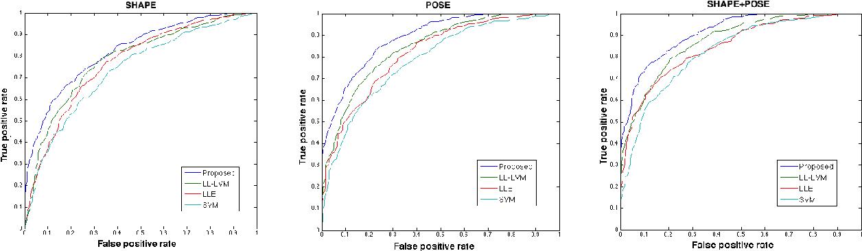 Figure 4 for 3D Morphology Prediction of Progressive Spinal Deformities from Probabilistic Modeling of Discriminant Manifolds