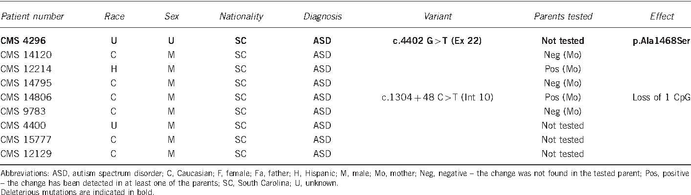 Table 3 Sequence variants in the SHANK3 gene in the follow-up study