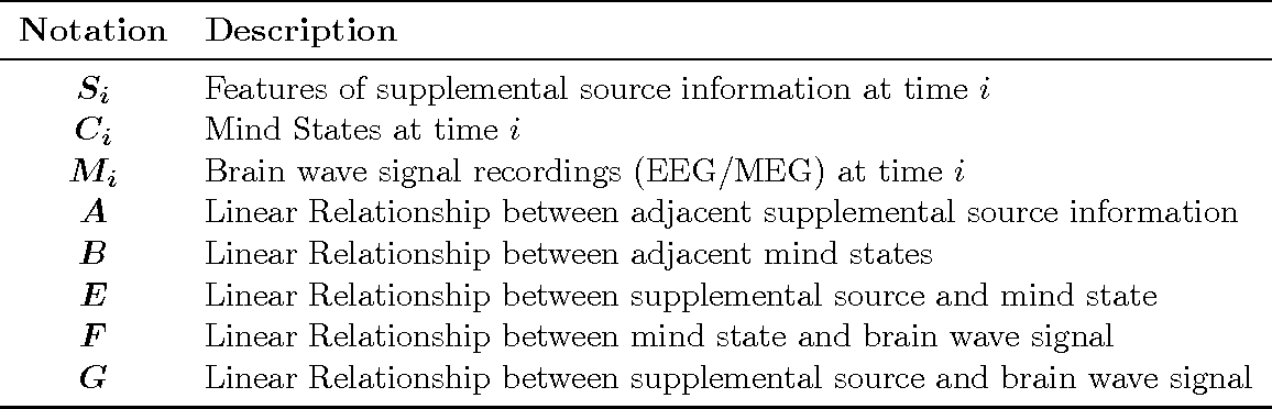 Figure 2 for SeDMiD for Confusion Detection: Uncovering Mind State from Time Series Brain Wave Data