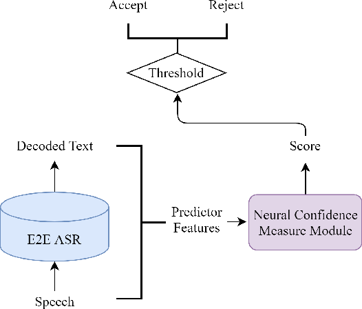 Figure 1 for Utterance-level neural confidence measure for end-to-end children speech recognition