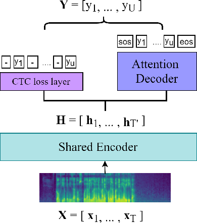 Figure 3 for Utterance-level neural confidence measure for end-to-end children speech recognition