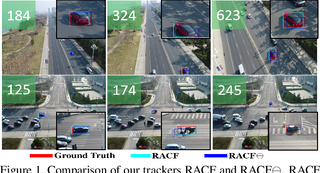 Figure 1 for Learning Residue-Aware Correlation Filters and Refining Scale Estimates with the GrabCut for Real-Time UAV Tracking
