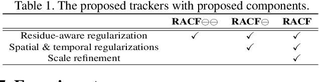 Figure 2 for Learning Residue-Aware Correlation Filters and Refining Scale Estimates with the GrabCut for Real-Time UAV Tracking