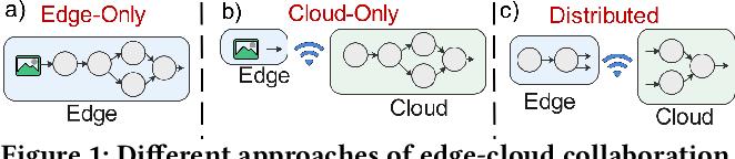 Figure 1 for Auto-Split: A General Framework of Collaborative Edge-Cloud AI