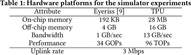 Figure 2 for Auto-Split: A General Framework of Collaborative Edge-Cloud AI