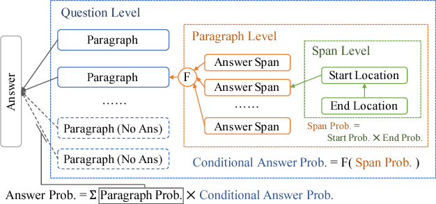 Figure 3 for HAS-QA: Hierarchical Answer Spans Model for Open-domain Question Answering