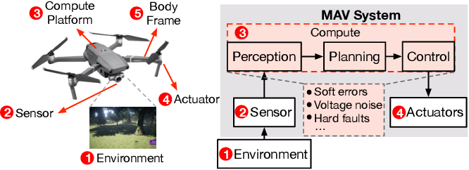 Figure 1 for MAVFI: An End-to-End Fault Analysis Framework with Anomaly Detection and Recovery for Micro Aerial Vehicles