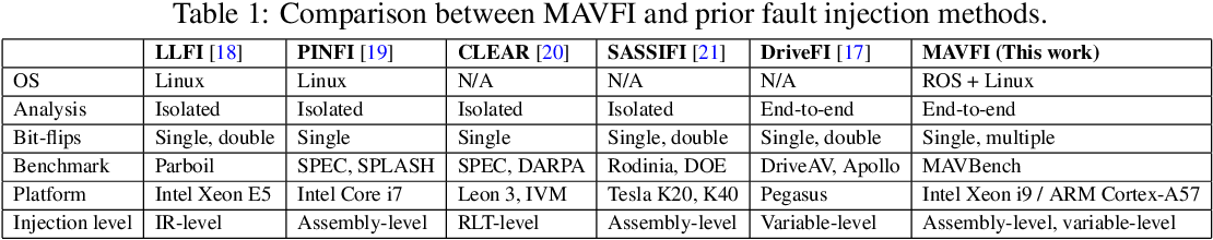 Figure 2 for MAVFI: An End-to-End Fault Analysis Framework with Anomaly Detection and Recovery for Micro Aerial Vehicles