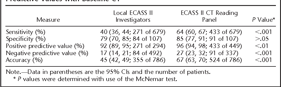 TABLE 1 Predictive Values with Baseline CT