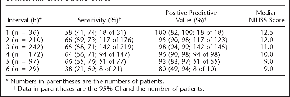 TABLE 3 Sensitivity and Positive Predictive Values with Baseline CT for Ischemic Infarcts at Intervals after Stroke Onset