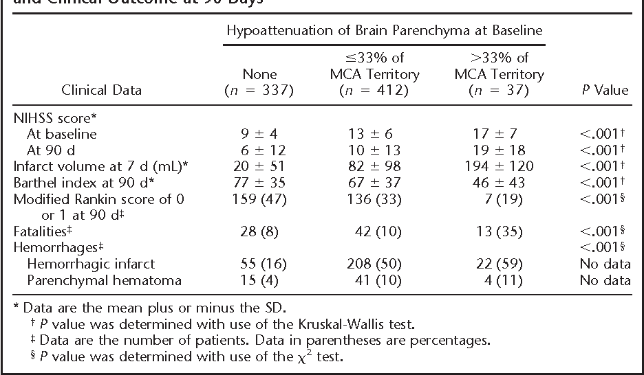TABLE 4 Extent of Hypoattenuation at Baseline CT, Neurologic Deficit, Bleeding Events, and Clinical Outcome at 90 Days