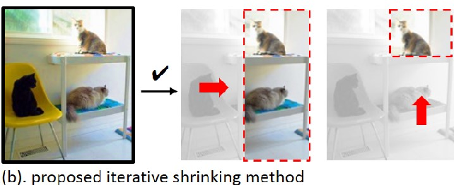 Figure 1 for Iterative Shrinking for Referring Expression Grounding Using Deep Reinforcement Learning