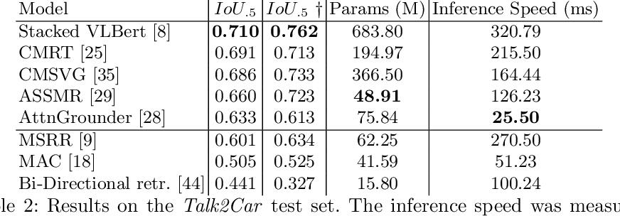 Figure 4 for Commands 4 Autonomous Vehicles (C4AV) Workshop Summary