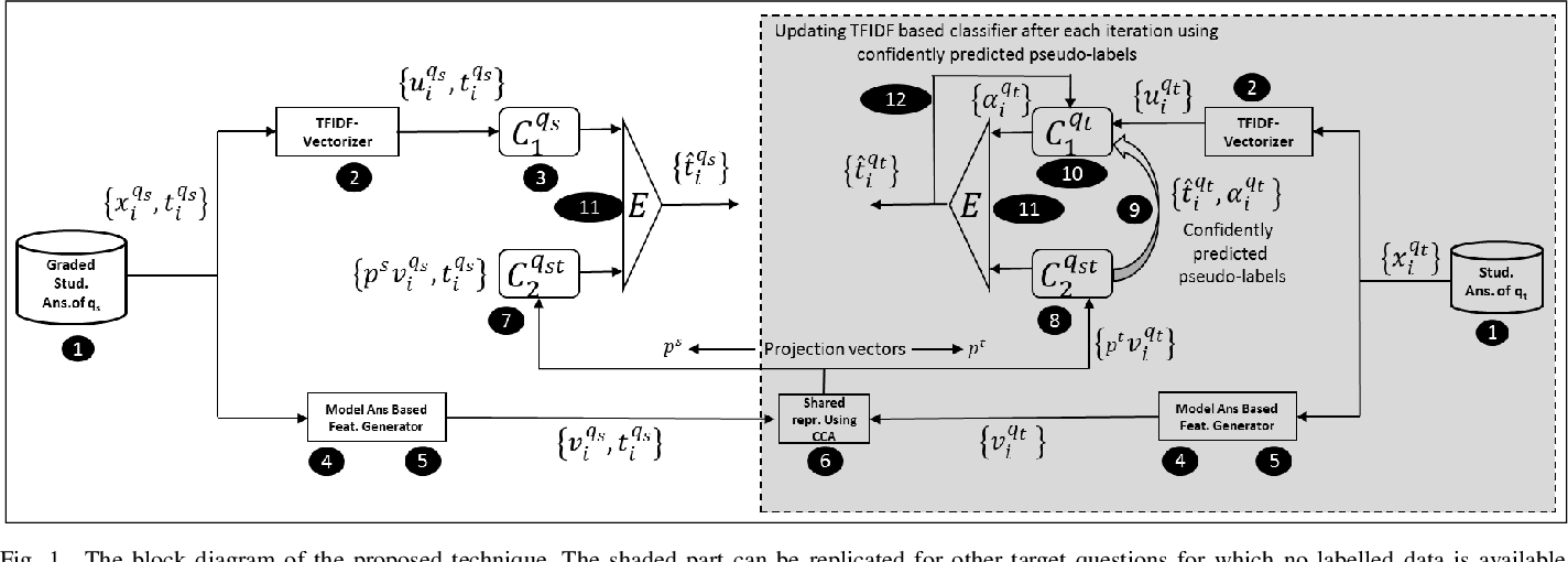 Figure 1 for An Iterative Transfer Learning Based Ensemble Technique for Automatic Short Answer Grading