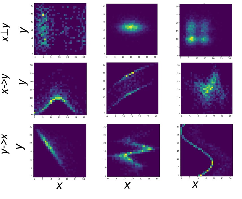 Figure 1 for Causal inference using deep neural networks