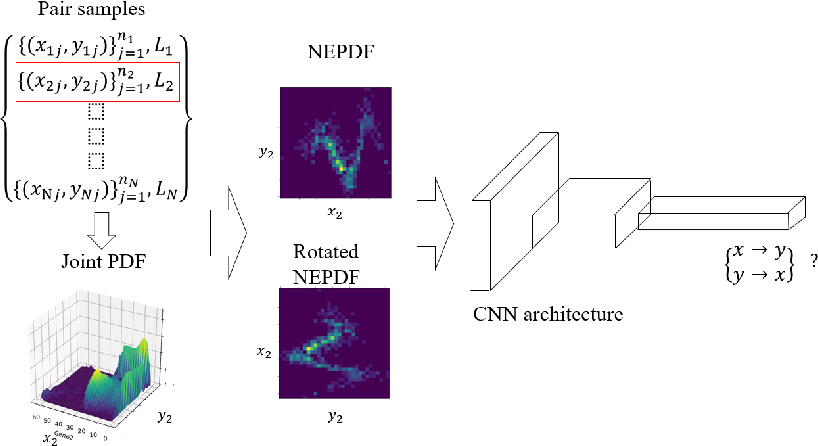 Figure 2 for Causal inference using deep neural networks